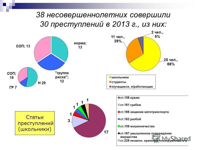 38 несовершеннолетних совершили 30 преступлений в 2013 г., из них: Статьи преступлений (школьники)