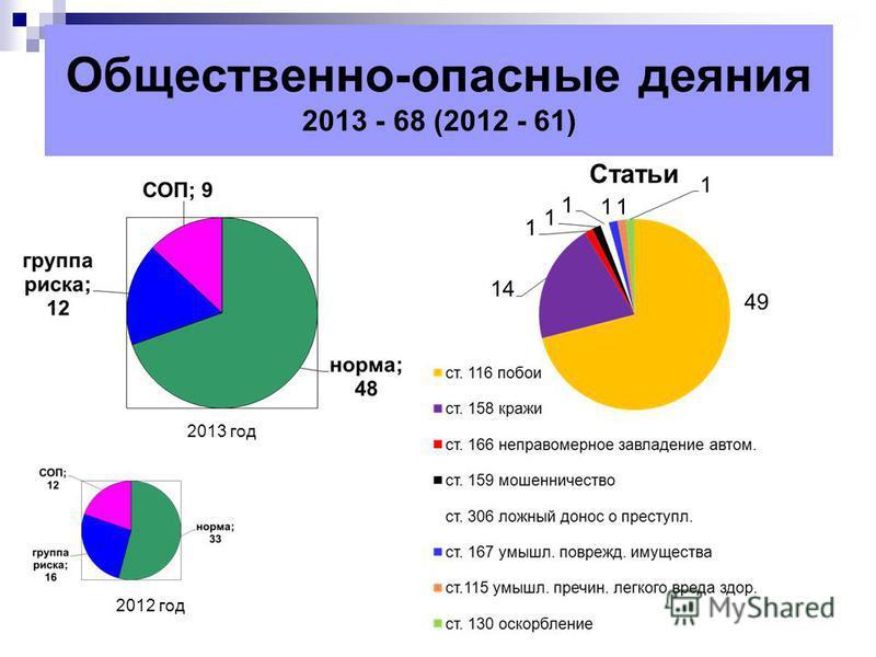 Общественно-опасные деяния 2013 - 68 (2012 - 61) 2012 год 2013 год