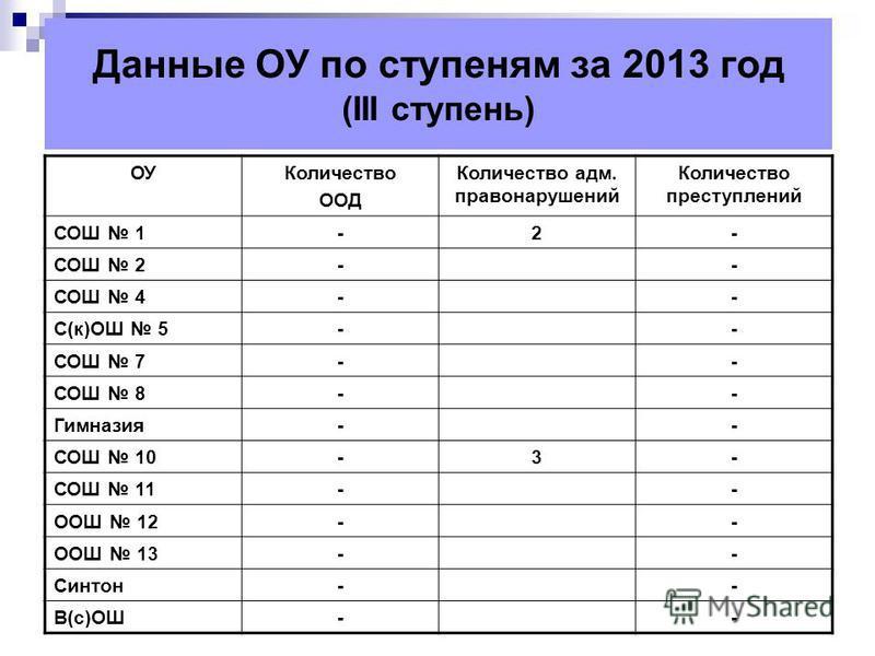 Данные ОУ по ступеням за 2013 год (III ступень) ОУКоличество ООД Количество адм. правонарушений Количество преступлений СОШ 1-2- СОШ 2-- СОШ 4-- С(к)ОШ 5-- СОШ 7-- СОШ 8-- Гимназия-- СОШ 10-3- СОШ 11-- ООШ 12-- ООШ 13-- Синтон-- В(с)ОШ--