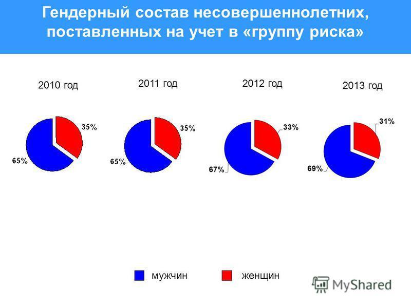Гендерный состав несовершеннолетних, поставленных на учет в «группу риска» 2010 год мужчин женщин 2011 год 2012 год 2013 год