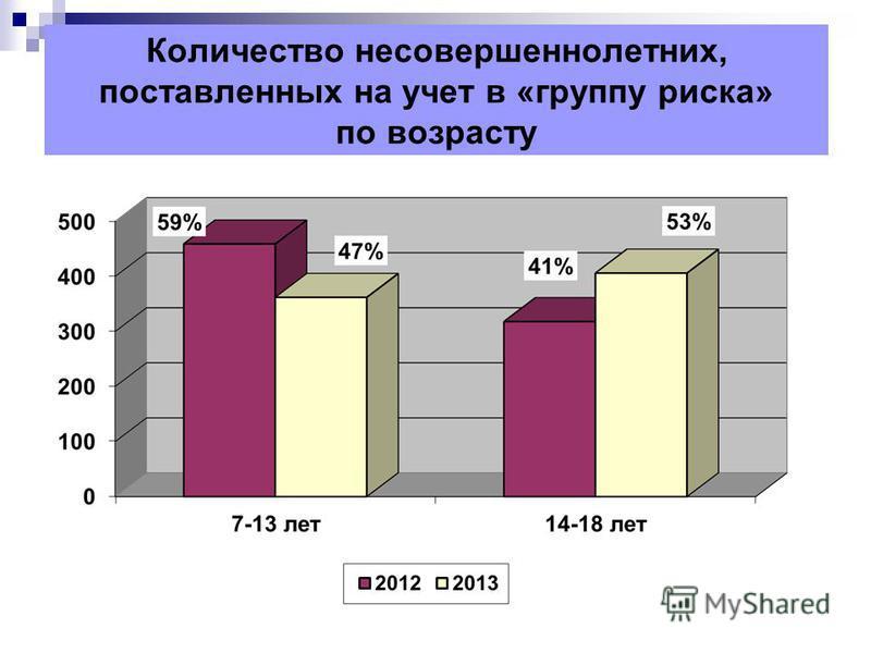 Количество несовершеннолетних, поставленных на учет в «группу риска» по возрасту