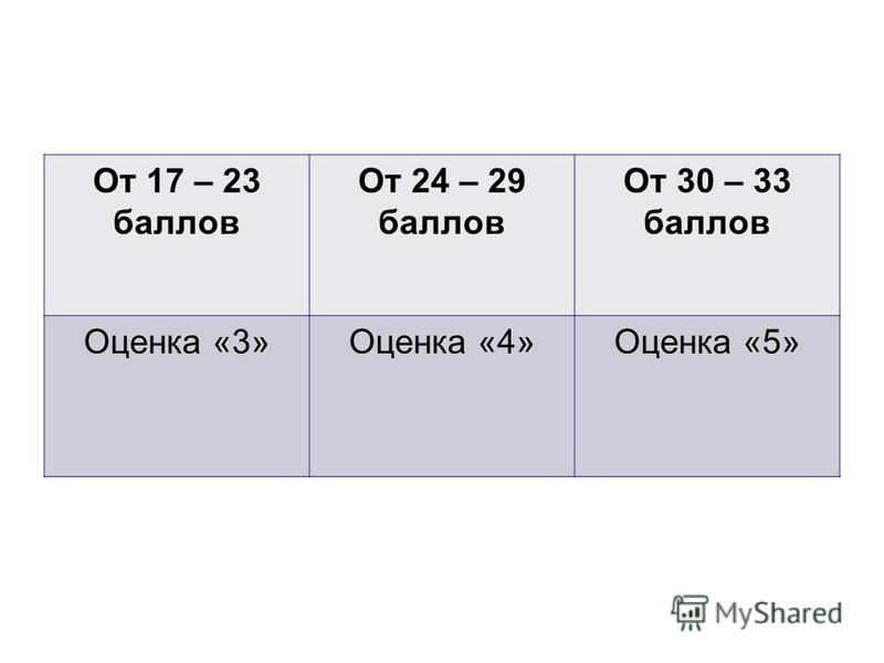 От 17 – 23 баллов От 24 – 29 баллов От 30 – 33 баллов Оценка «3»Оценка «4»Оценка «5»