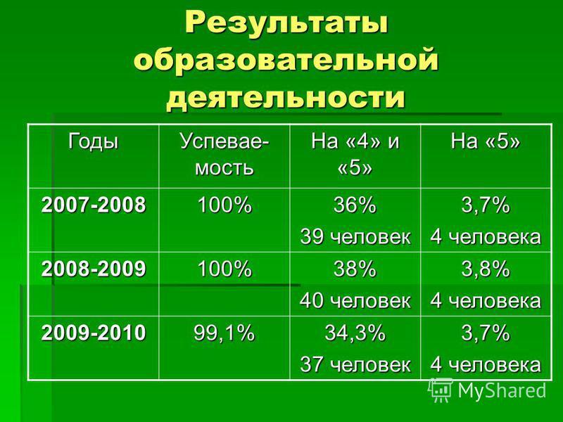 Результаты образовательной деятельности Годы Успевае- мость На «4» и «5» На «5» 2007-2008100%36% 39 человек 3,7% 4 человека 2008-2009100%38% 40 человек 3,8% 4 человека 2009-201099,1%34,3% 37 человек 3,7% 4 человека