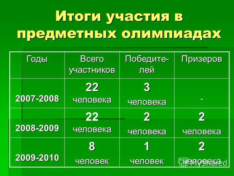 Итоги участия в предметных олимпиадах Годы Всего участников Победите- лей Призеров 2007-2008 22 человека 3 человека- 2008-2009 человека 22 человека 2 человека 2 человека 2009-20108 человек 1 человек 2 человека