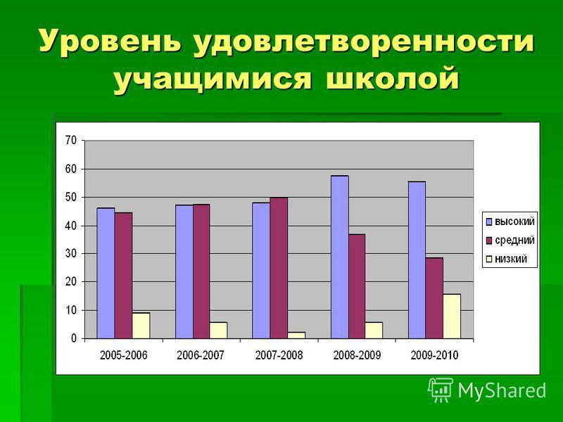 Уровень удовлетворенности учащимися школой