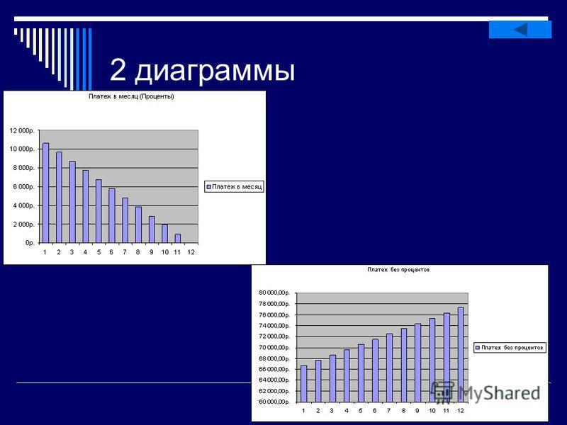 2 диаграммы