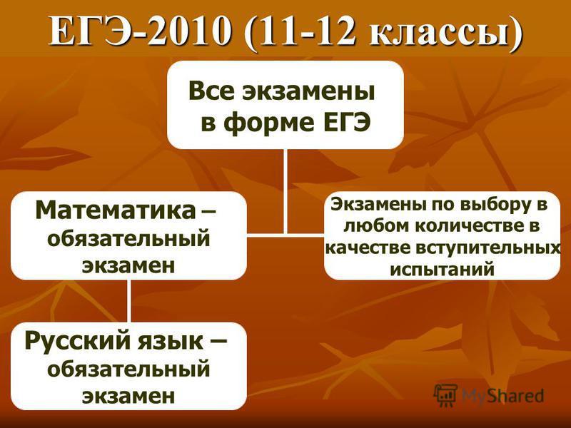 ЕГЭ-2010 (11-12 классы) Все экзамены в форме ЕГЭ Математика – обязатьельный экзамен Русский язык – обязатьельный экзамен Экзамены по выбору в любом количестве в качестве вступительных испытаний