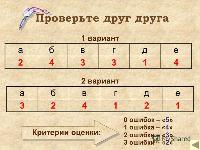 абвгде 243314 1 вариант абвгде 324121 2 вариант Критерии оценки: 0 ошибок – «5» 1 ошибка – «4» 2 ошибки – «3» 3 ошибки – «2» Проверьте друг друга