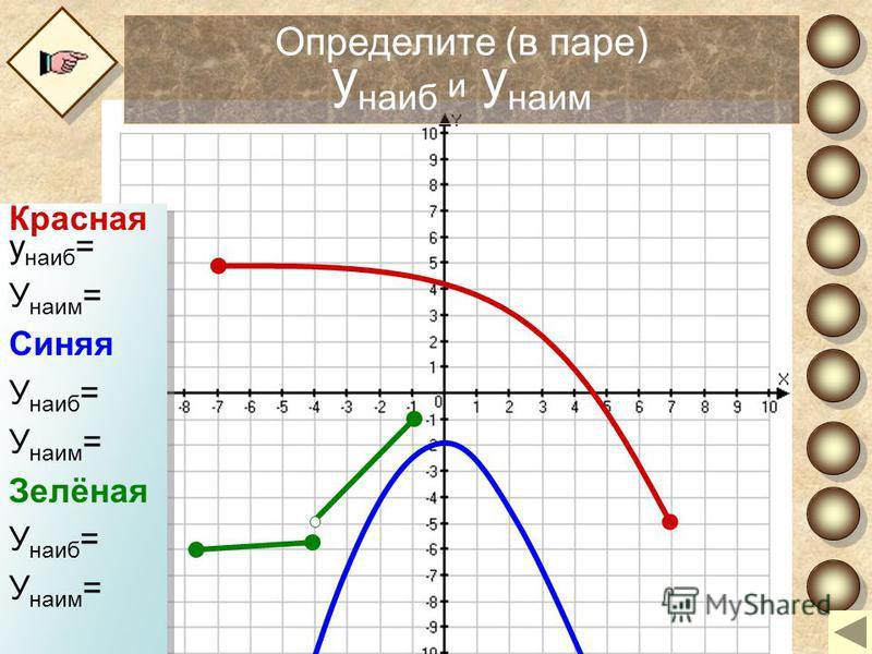 Определите (в паре) у наиб и у наим Красная у наиб = У наим = Синяя У наиб = У наим = Зелёная У наиб = У наим = Красная у наиб = У наим = Синяя У наиб = У наим = Зелёная У наиб = У наим =