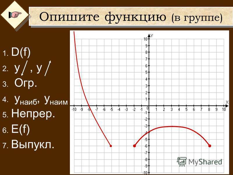 Опишите функцию (в группе) 1. D(f) 2. у, у 3. Огр. 4. у наиб, у наим 5. Непрер. 6. E(f) 7. Выпукл.