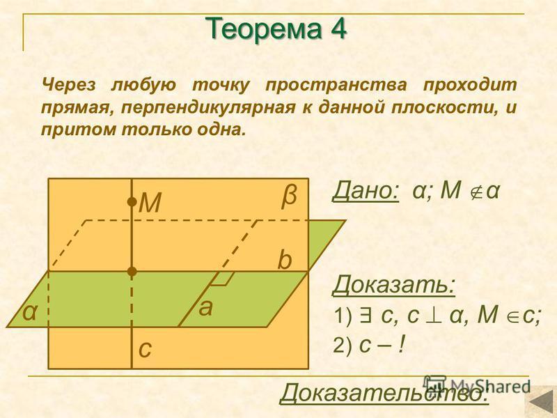 Теорема 4 Через любую точку пространства проходит прямая, перпендикулярная к данной плоскости, и притом только одна. α а β М b с Доказать: 1) с, с α, М с; 2) с – ! Доказательство: Дано: α; М α