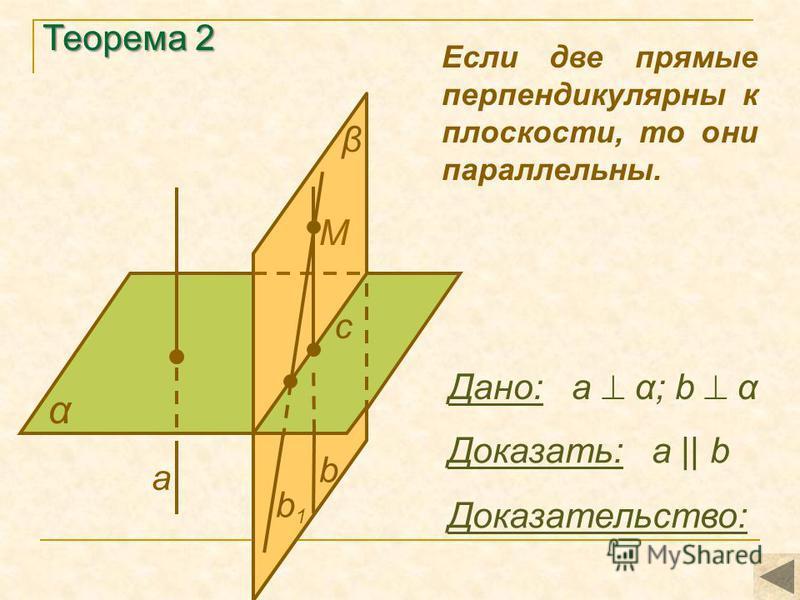 Теорема 2 α Доказать: а || b Доказательство: a Если две прямые перпендикулярны к плоскости, то они параллельны. β b1 b1 Дано: а α; b α b M с