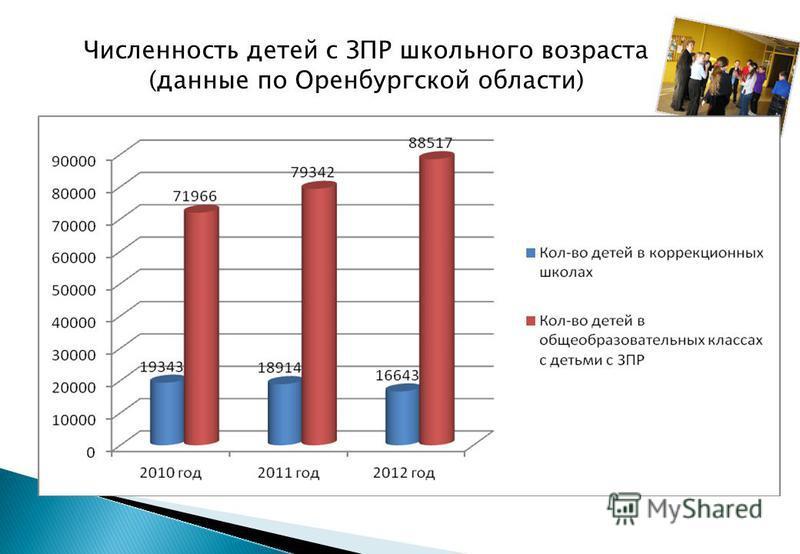 Численность детей с ЗПР школьного возраста (данные по Оренбургской области)