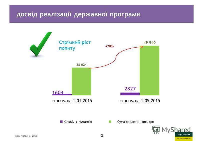 Киев, март 2015 годаСтратегия развития Ощадбанк Київ травень 2015 досвід реалізації державної програми Стрімкий ріст попиту 5 +78%