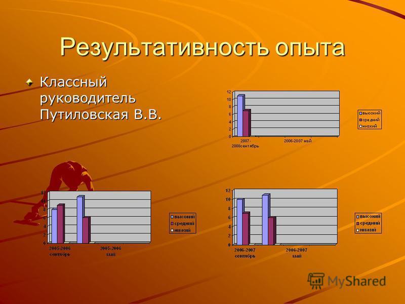 Результативность опыта Классный руководитель Путиловская В.В.