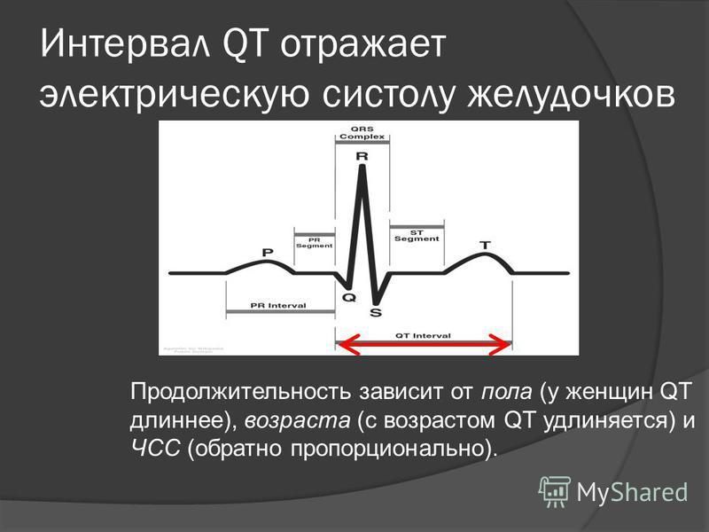 Интервал QT отражает электрическую систолу желудочков Продолжительность зависит от пола (у женщин QT длиннее), возраста (с возрастом QT удлиняется) и ЧСС (обратно пропорционально).