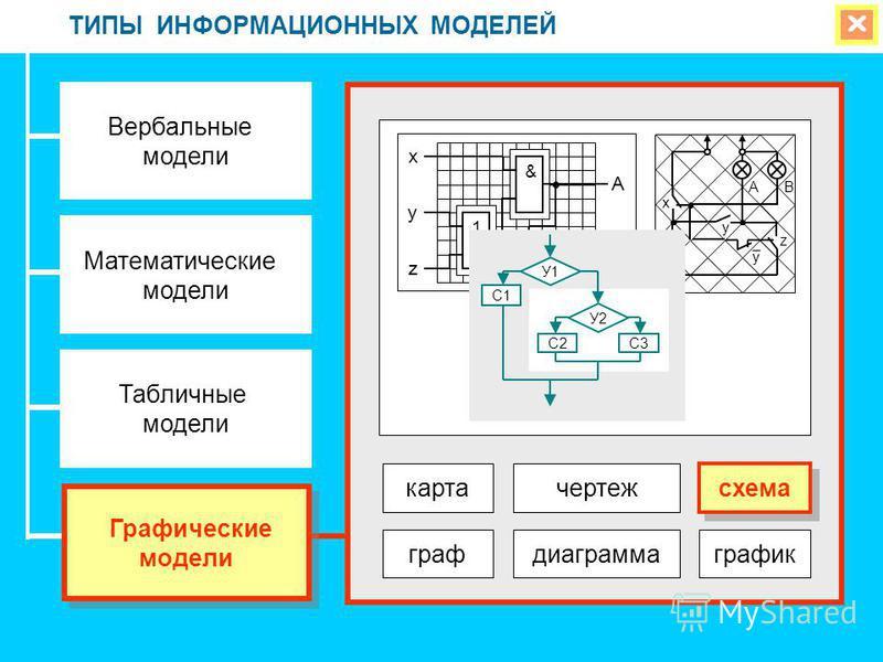 ТИПЫ ИНФОРМАЦИОННЫХ МОДЕЛЕЙ Вербальные модели Математические модели Табличные модели Графические модели Графические модели карта чертеж граф диаграмма график схема x z y B A 1 & 1 A B x y z y У1 У2 С1 С2С3