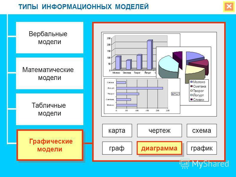 ТИПЫ ИНФОРМАЦИОННЫХ МОДЕЛЕЙ Вербальные модели Математические модели Табличные модели Графические модели Графические модели карта чертеж граф диаграмма график схема Молоко Сметана Творог Йогурт Сливки
