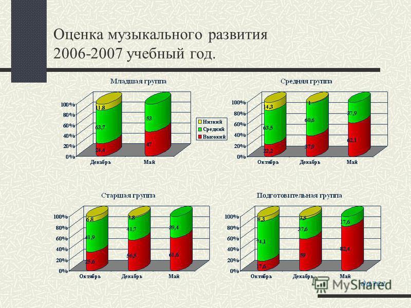 Оценка музыкального развития 2006-2007 учебный год. далее