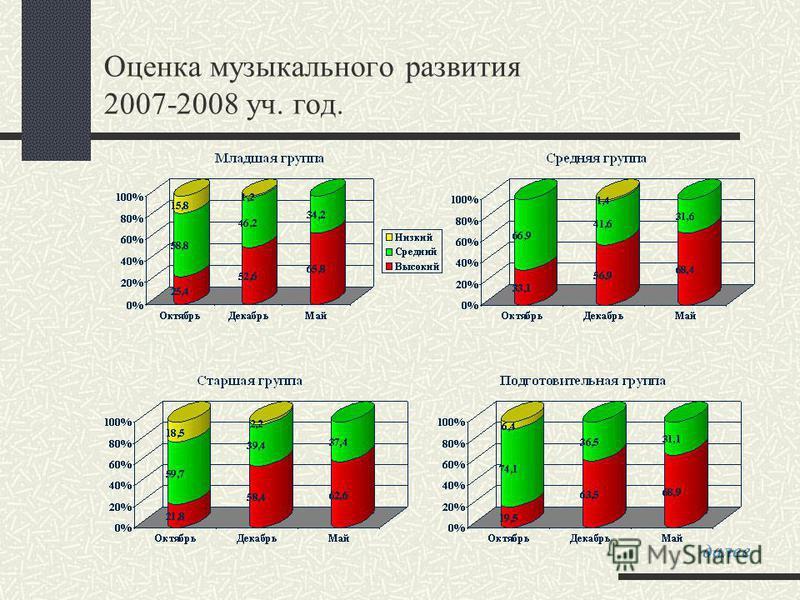 Оценка музыкального развития 2007-2008 уч. год. далее