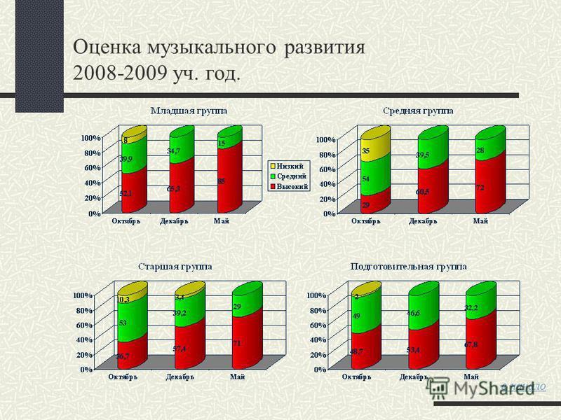 Оценка музыкального развития 2008-2009 уч. год. в начало