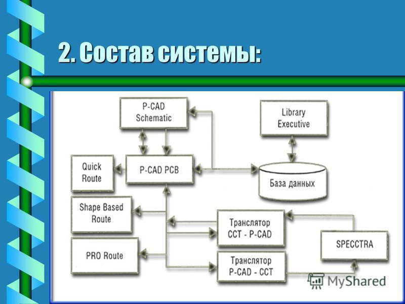 2. Состав системы: bbВbbВ состав P-CAD входят следующие модули: - P-CAD Symbol Editor – графический редактор для создания символа компонента; - P-CAD Schematic – графический редактор принципиальных электрических схем; - P-CAD PCB – графический редакт