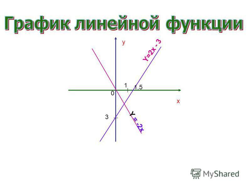y x 1 3 1,5 0 Y=2x - 3 Y = -2x