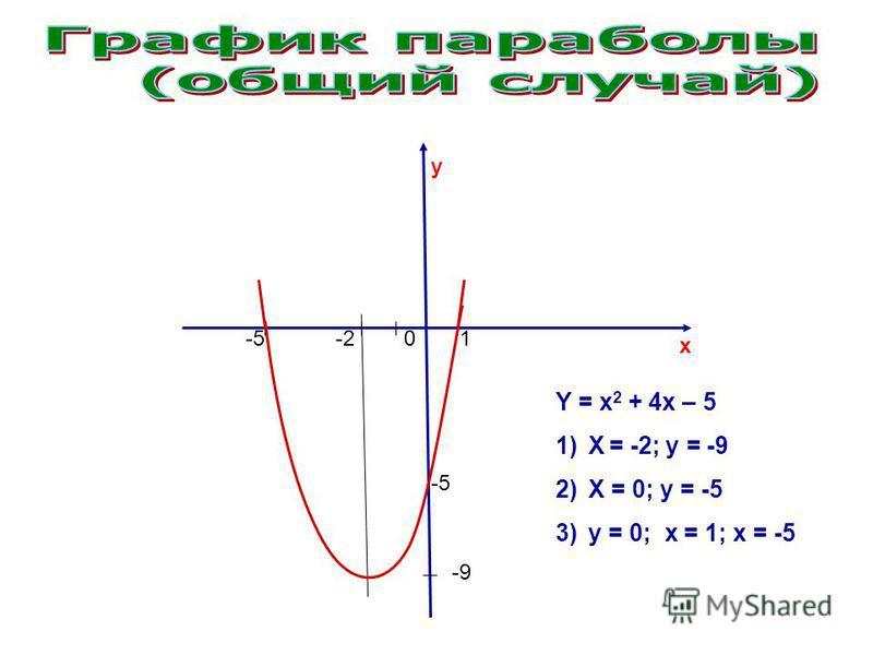 y x -9 -5-201 -5 Y = x 2 + 4x – 5 1)X = -2; y = -9 2)X = 0; y = -5 3)y = 0; x = 1; x = -5