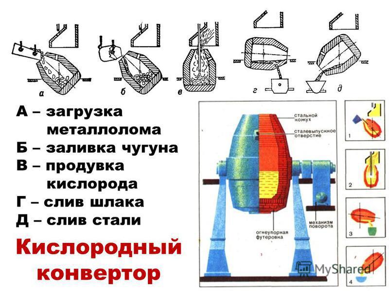 А – загрузка металлолома Б – заливка чугуна В – продувка кислорода Г – слив шлака Д – слив стали Кислородный конвертор