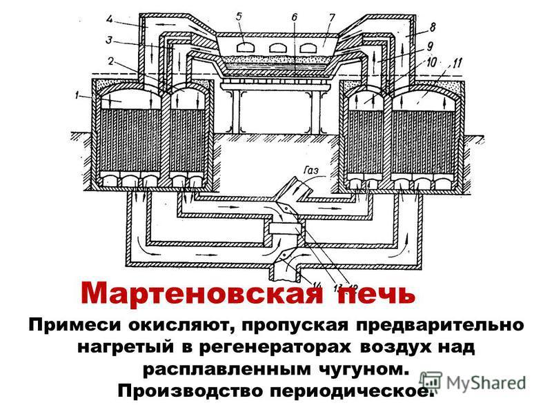 Мартеновская печь Примеси окисляют, пропуская предварительно нагретый в регенераторах воздух над расплавленным чугуном. Производство периодическое.