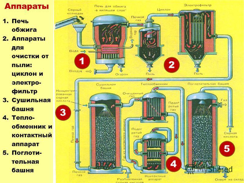 Аппараты 3 2 1 4 5 1. Печь обжига 2. Аппараты для очистки от пыли: циклон и электро- фильтр 3. Сушильная башня 4.Тепло- обменник и контактный аппарат 5.Поглоти- тельная башня