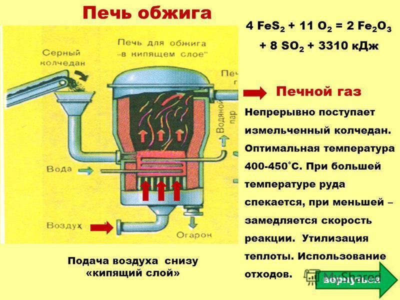 Печь обжига Подача воздуха снизу «кипящий слой» 4 FeS 2 + 11 O 2 = 2 Fe 2 O 3 + 8 SO 2 + 3310 к Дж Непрерывно поступает измельченный колчедан. Оптимальная температура 400-450˚С. При большей температуре руда спекается, при меньшей – замедляется скорос