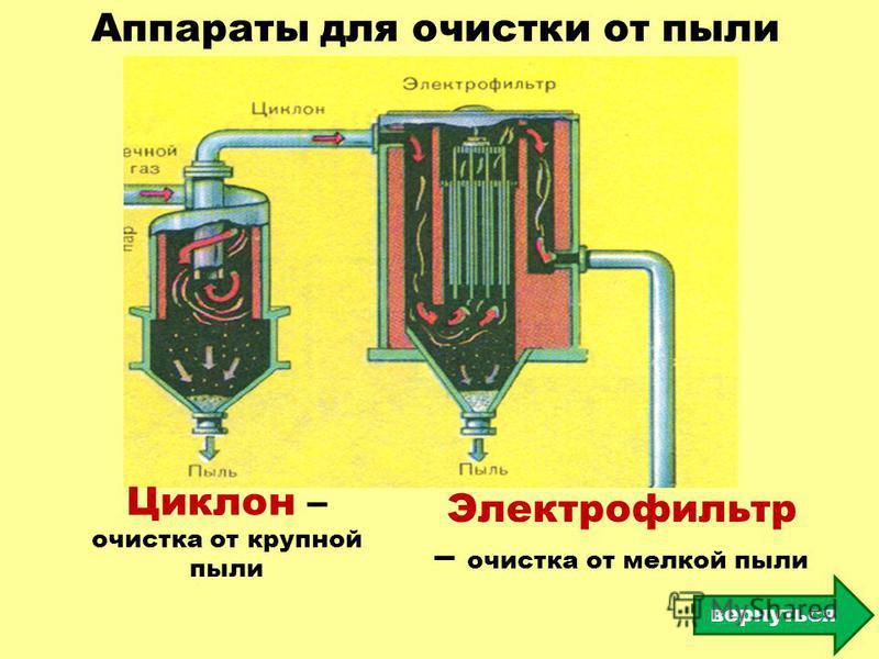 Аппараты для очистки от пыли Циклон – очистка от крупной пыли Электрофильтр – очистка от мелкой пыли вернуться