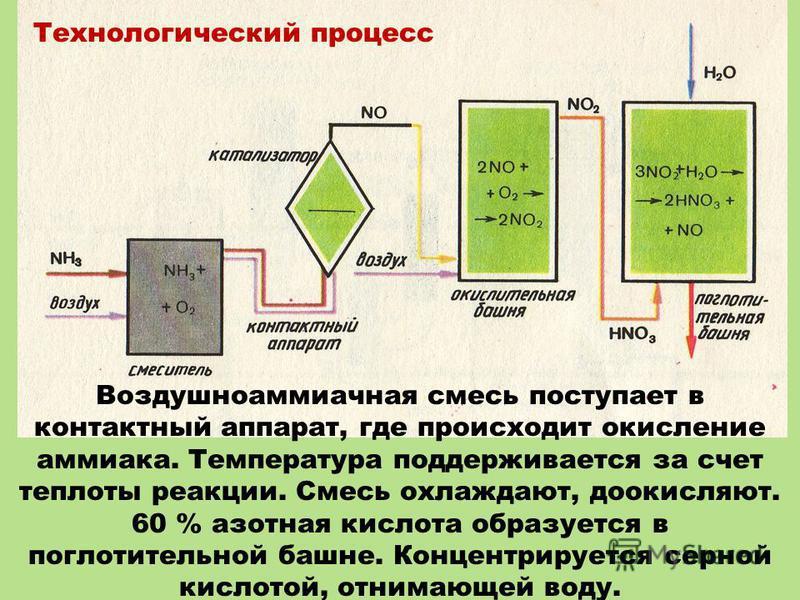 Воздушноаммиачная смесь поступает в контактный аппарат, где происходит окисление аммиака. Температура поддерживается за счет теплоты реакции. Смесь охлаждают, до окисляют. 60 % азотная кислота образуется в поглотительной башне. Концентрируется серной