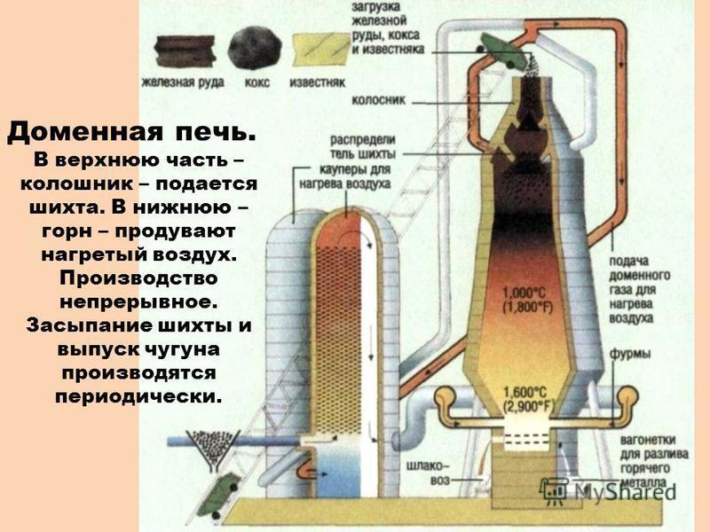 Доменная печь. В верхнюю часть – колошник – подается шихта. В нижнюю – горн – продувают нагретый воздух. Производство непрерывное. Засыпание шихты и выпуск чугуна производятся периодически.