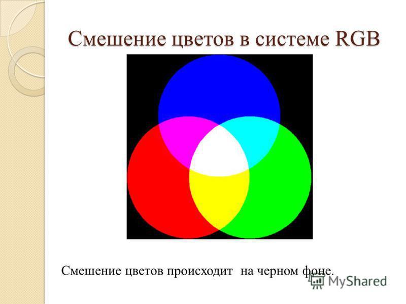 Смешение цветов в системе RGB Смешение цветов происходит на черном фоне.