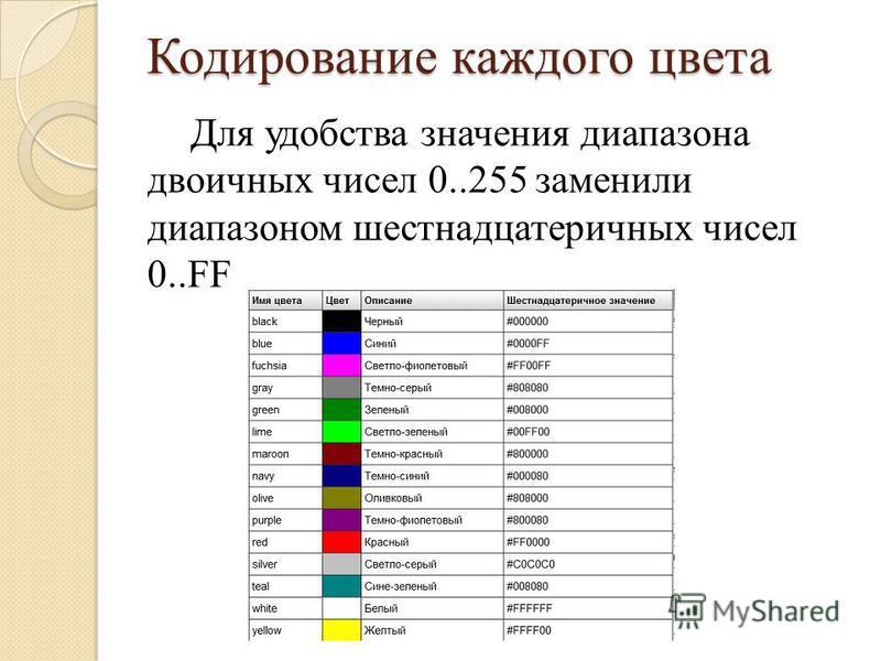 Кодирование каждого цвета Для удобства значения диапазона двоичных чисел 0..255 заменили диапазоном шестнадцатеричных чисел 0..FF