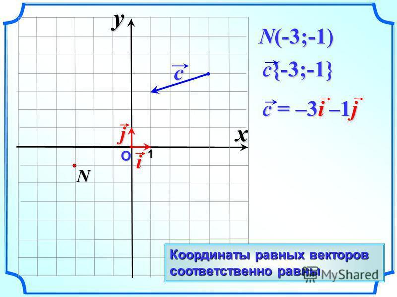 О c{-3;-1} 1 N(-3;-1) i c = –3i –1j c jxyN Координаты равных векторов соответственно равны