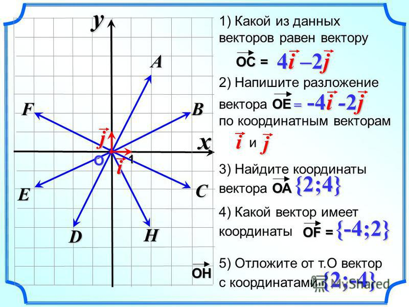 D E xyF H C B A О 1i j 1) Какой из данных векторов равен вектору 4i –2j4i –2j4i –2j4i –2j 2) Напишите разложение ОЕ вектора ОЕ по координатным векторам иi j 3) Найдите координаты ОА вектора ОА 4) Какой вектор имеет координаты {-4;2} 5) Отложите от т.