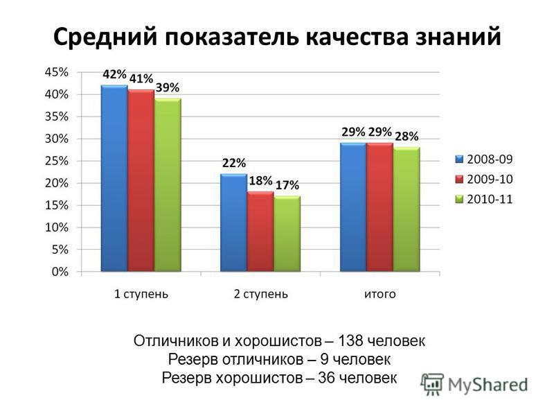 Средний показатель качества знаний Отличников и хорошистов – 138 человек Резерв отличников – 9 человек Резерв хорошистов – 36 человек