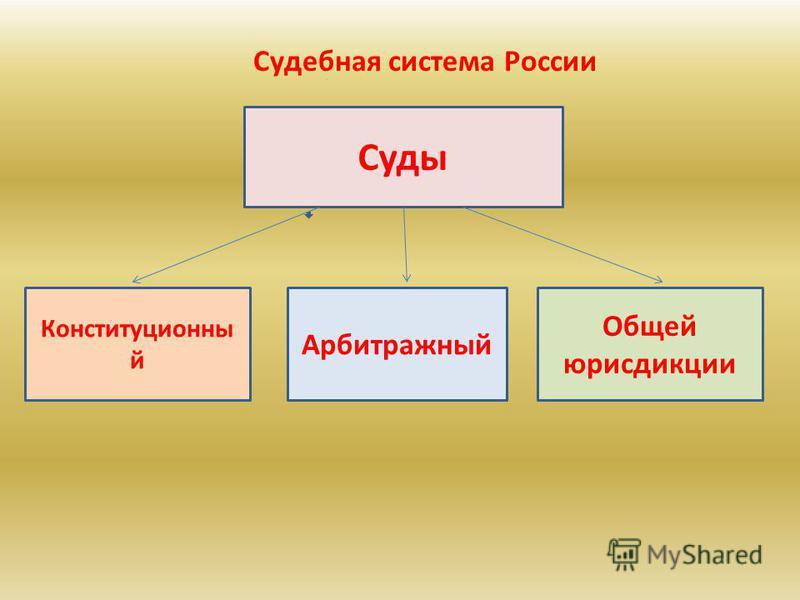 Суды Конституционны й Арбитражный Общей юрисдикции Судебная система России