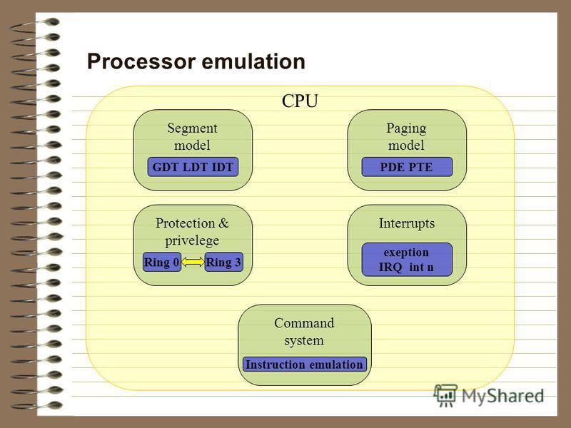 Processor emulation CPU Segment model GDT LDT IDT Interrupts exeption IRQ int n Paging model PDE PTE Command system Instruction emulation Protection & privelege Ring 0Ring 3