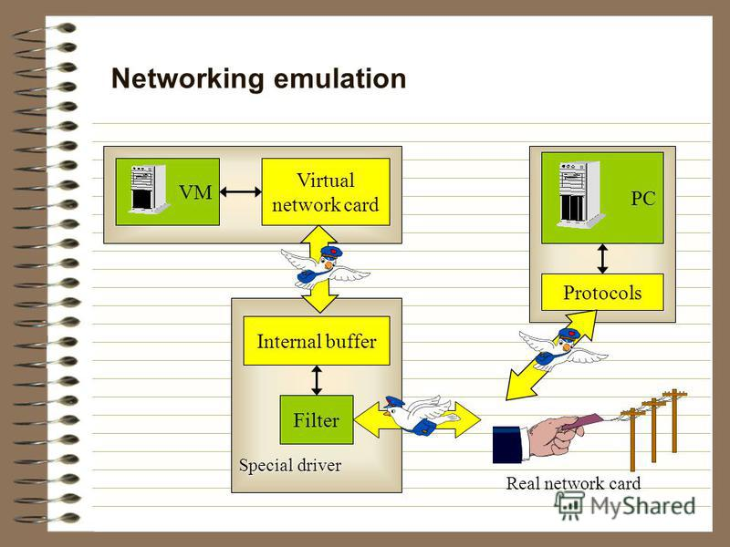 Networking emulation Filter Internal buffer Special driver Real network card Virtual network card VM Protocols PC