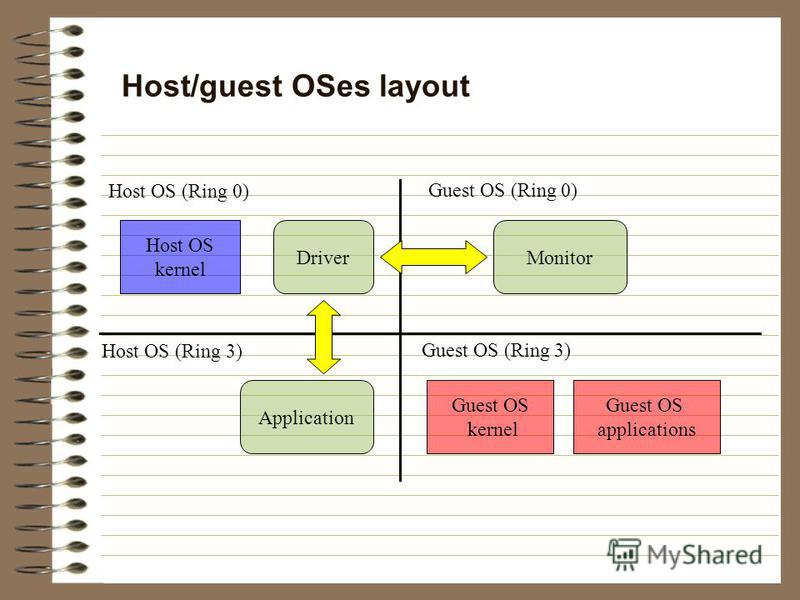 Host/guest OSes layout DriverMonitor Host OS (Ring 0) Guest OS (Ring 0) Host OS (Ring 3) Guest OS (Ring 3) Application Guest OS kernel Guest OS applications Host OS kernel