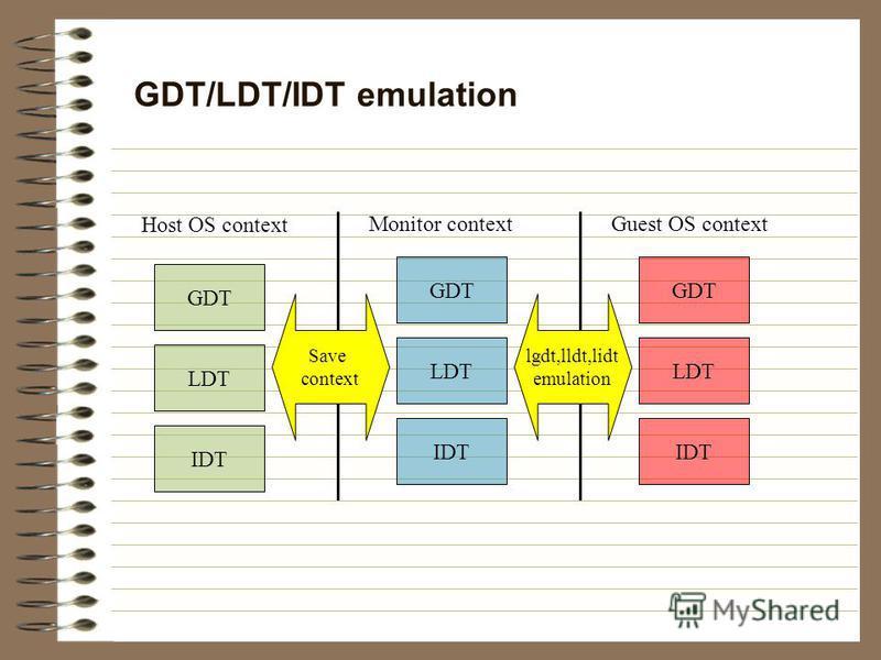 GDT/LDT/IDT emulation Host OS context Monitor context GDT LDT IDT GDT LDT IDT Guest OS context GDT LDT IDT Save context lgdt,lldt,lidt emulation