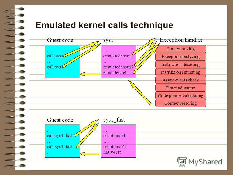 ... call sys1 … call sys1... Emulated kernel calls technique... emulated instr1 … emulated instrN emulated ret Guest code sys1 Context saving Exception analyzing Instruction decoding Instruction emulating Async events check Timer adjusting Code point