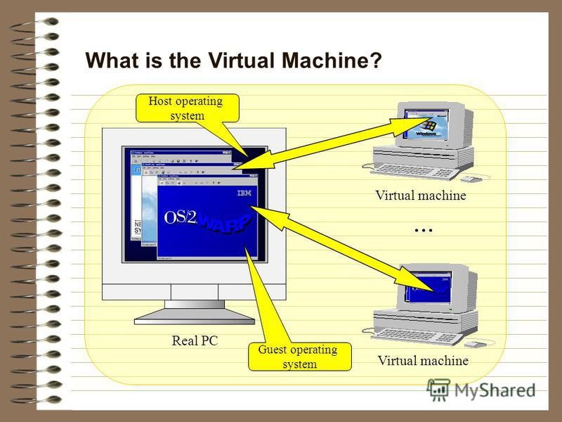 What is the Virtual Machine? Virtual machine Real PC Virtual machine... Host operating system Guest operating system