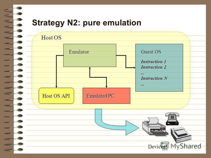 Strategy N2: pure emulation Devices Emulator Guest OS Instruction 1 Instruction 2... Instruction N... Emulated PC Host OS API Host OS