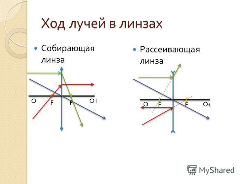Ход лучей в линзах Собирающая линза Рассеивающая линза FF O O1 FF O1O1 O