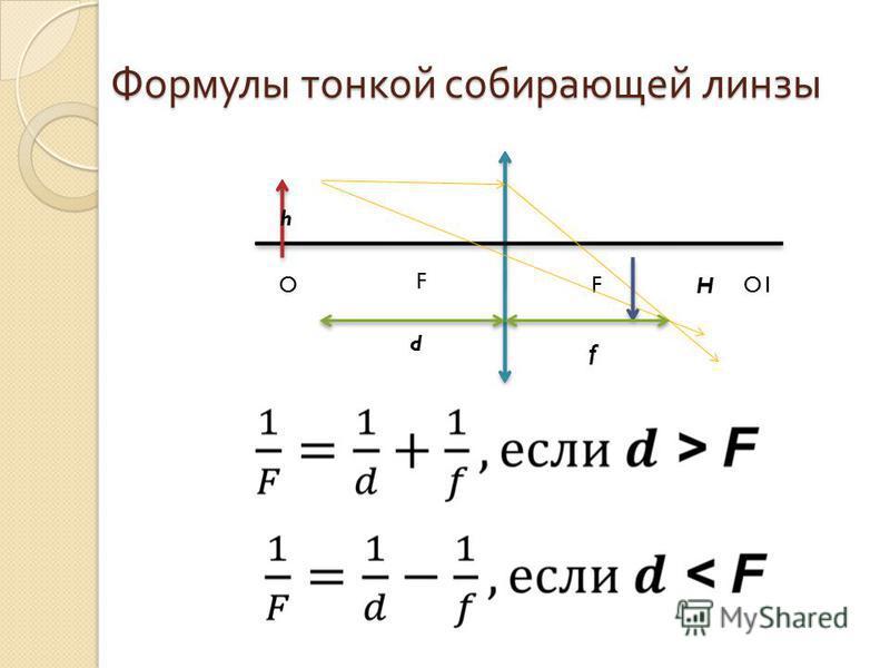 Формулы тонкой собирающей линзы F FO1O d f h H